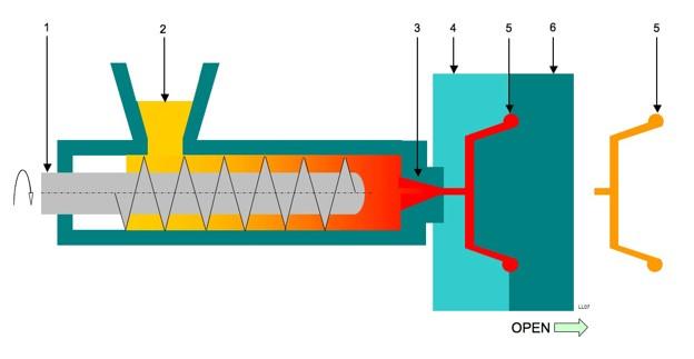Горизонтальный термопластавтомат